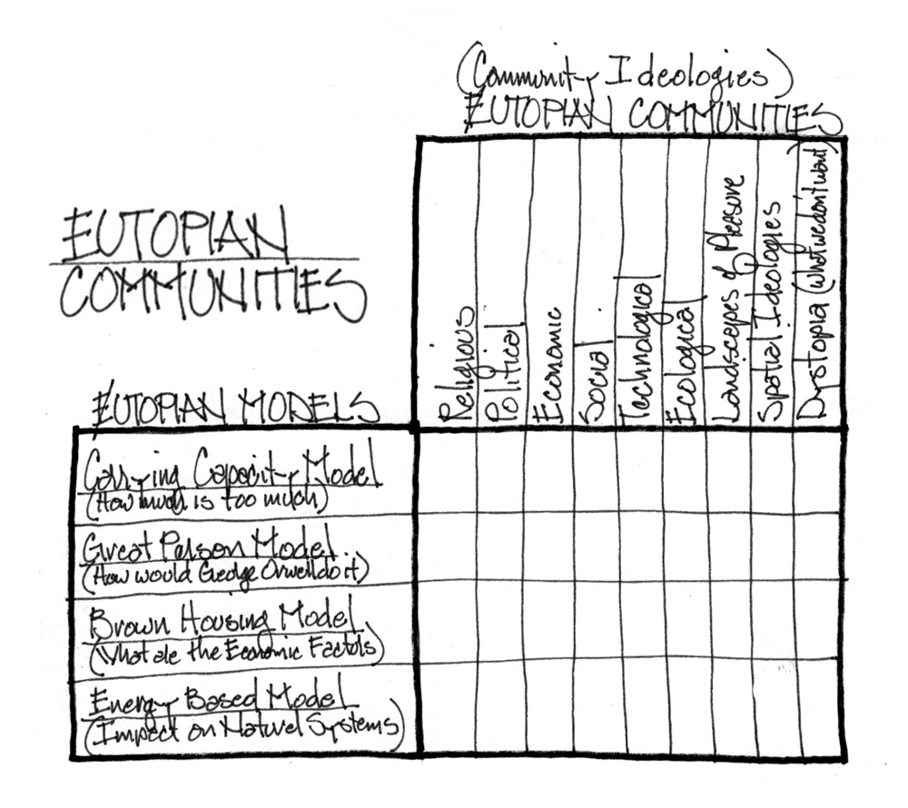 eutopian_communities