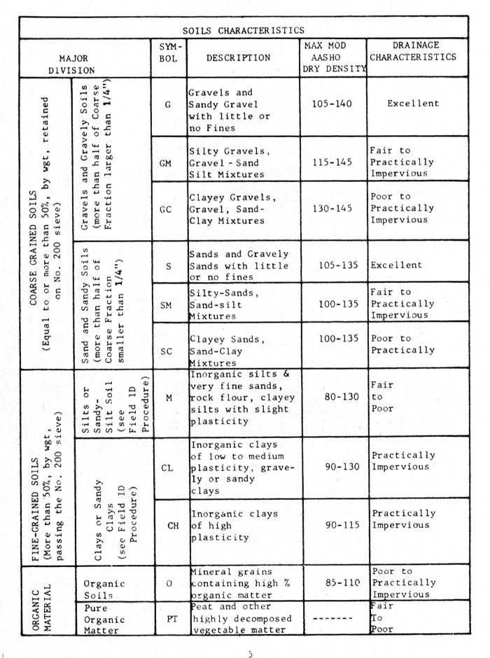 soil_soil_characteristics